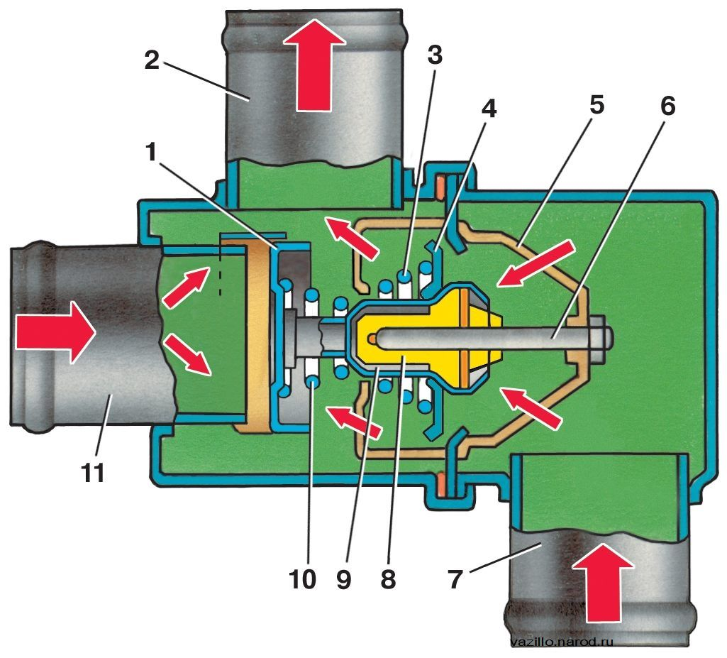 схема циркуляции охлаждающей жидкости у ваз 2115