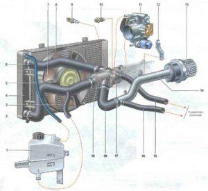 Схема системы охлаждения двигателя ваз 2114 инжектор