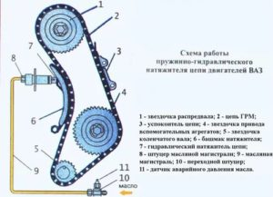 Подтянуть цепь на ВАЗ-2106