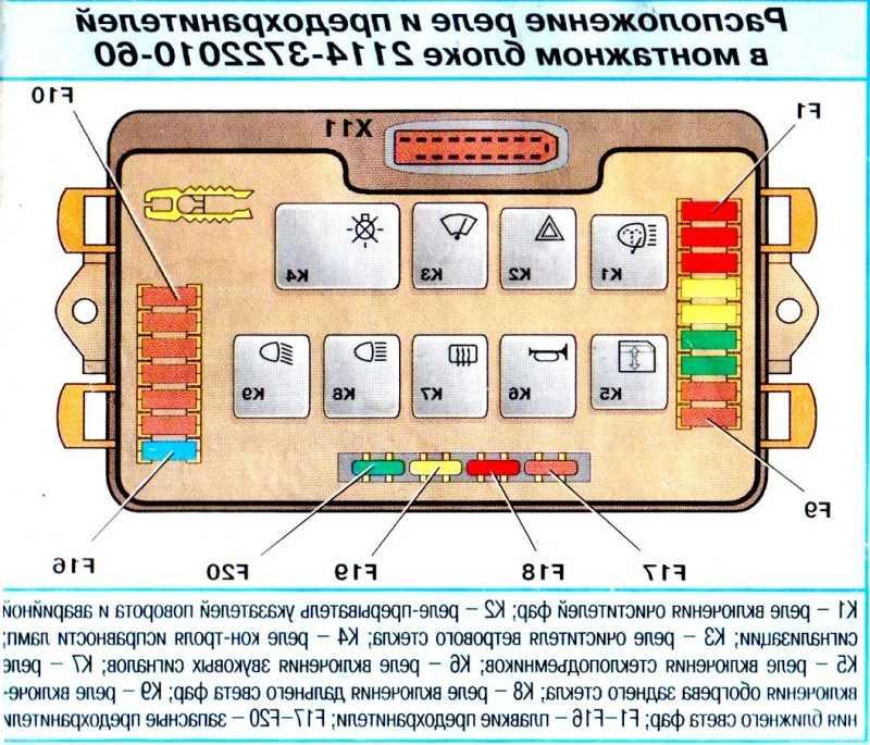 Схема блока предохранителей ваз 2114