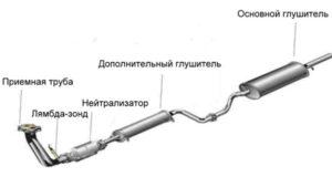 Схема и устройство выхлопной системы ВАЗ 2109